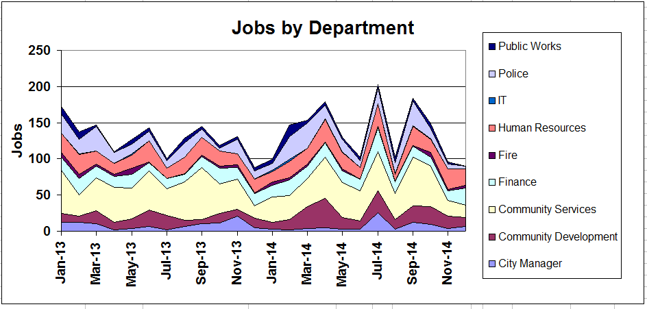 Jobs by Department Chart