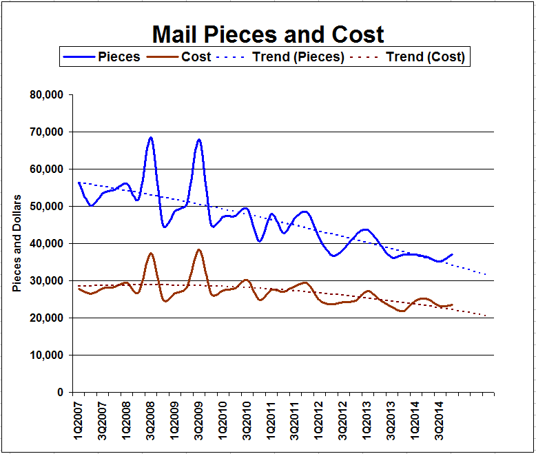 Mail Pieces and Cost Chart